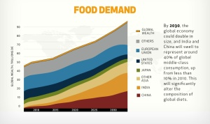 By 2030, the global economy could double in size, and India and China will swell to represent around 40% of global middle-class consumption, up from less than 10% in 2010. This will significantly alter the composition of global diets.