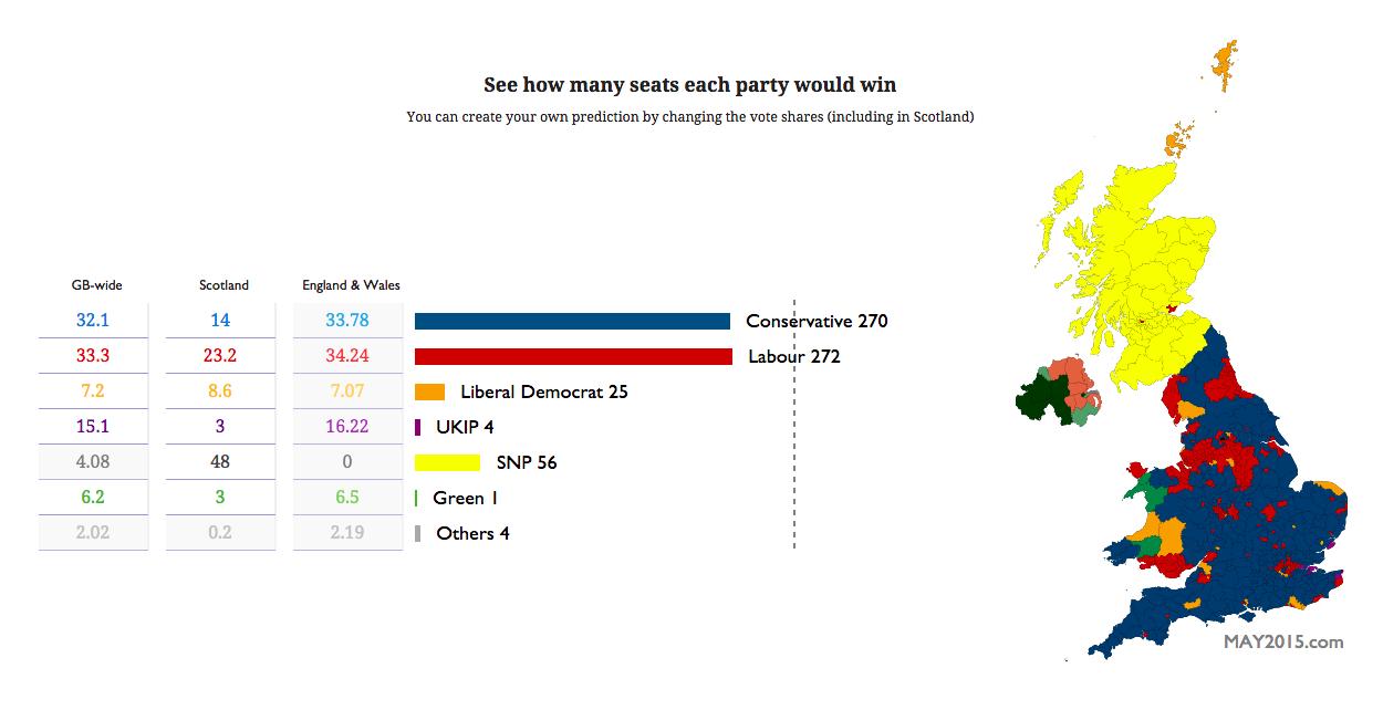 dating websites uk 2015 elections polls
